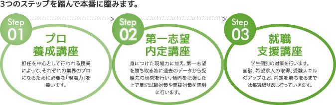 3つのステップを踏んで本番に臨みます