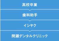 大渕さんキャリアフロー