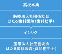 後藤さんキャリアフロー