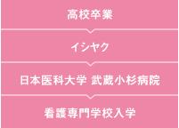 今川さんキャリアフロー