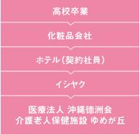 金岡さんキャリアフロー