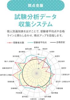 試験分析データ収集システム
