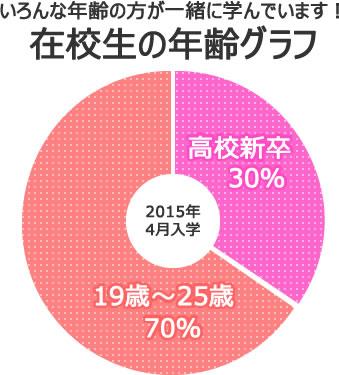在校生の年齢グラフ