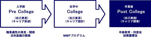 PCP教育システム