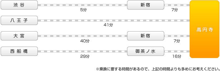 電車でのアクセスルート