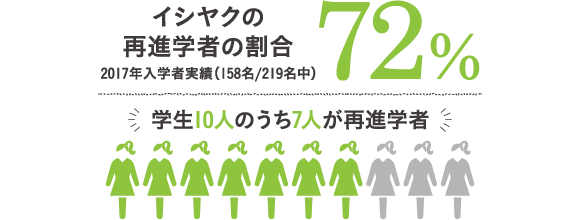 イシヤクの再進学の割合72%