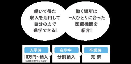 10万円入学プラン