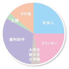 入学前の仕事グラフ