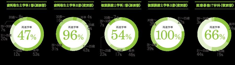 2017年入学者実績